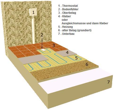 elektrische Fußbodenheizung FOXYMAT 1 2 3 4 5 6 7 8 9 10 m² mit Thermoisolation